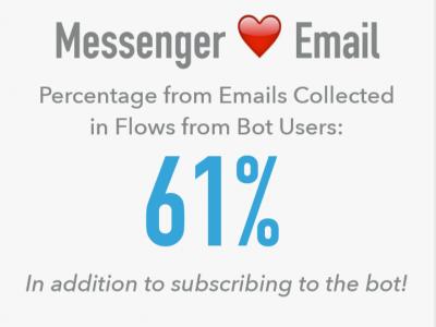 messenger_loves_email2
